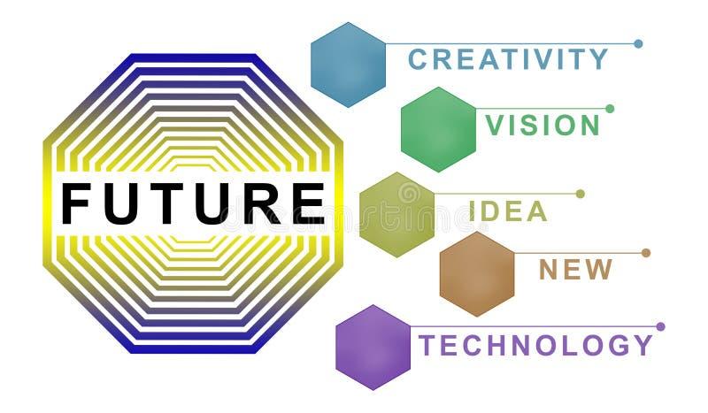 未来的概念 向量例证