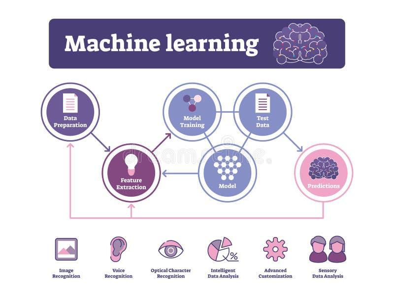 机器学习传染媒介例证 被标记的AI算法图或用法 皇族释放例证