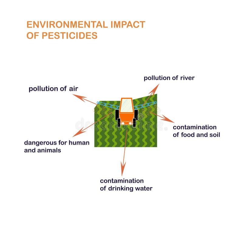 杀虫剂的环境影响施肥杀虫药为教育现代平的设计策划 库存例证