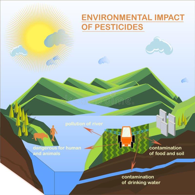 杀虫剂的环境影响施肥杀虫药为现代的教育策划 向量例证