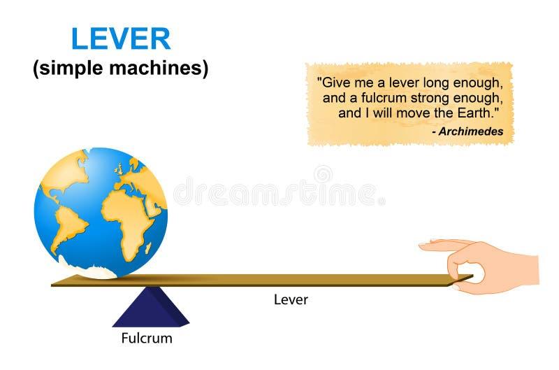 杠杆 用机器制造简单 阿基米德 库存例证