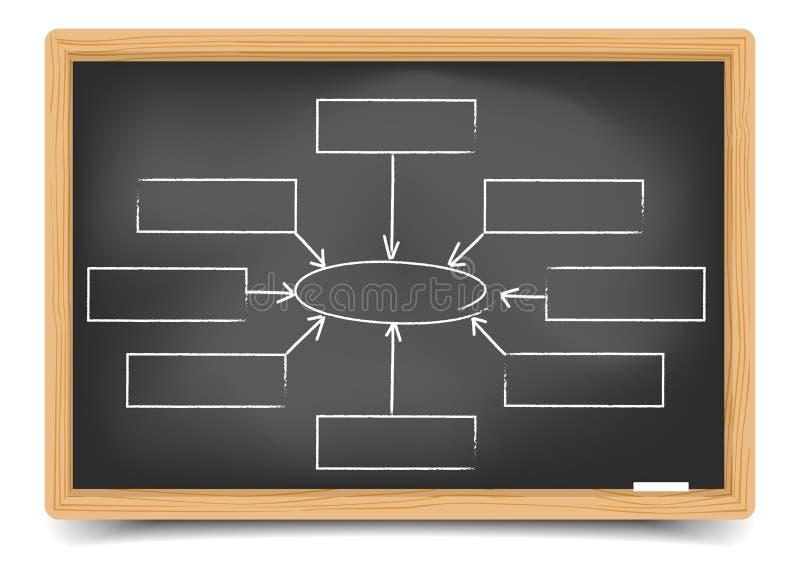黑板空的组织系统图 库存例证