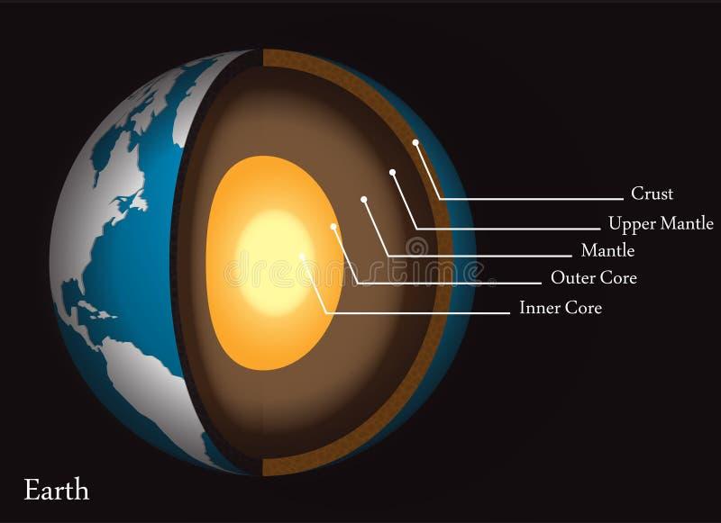核心外壳绘制地球s结构 向量例证
