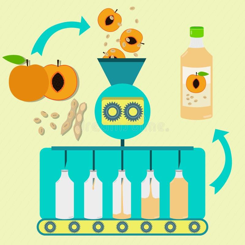 桃子和大豆汁制造过程 库存例证