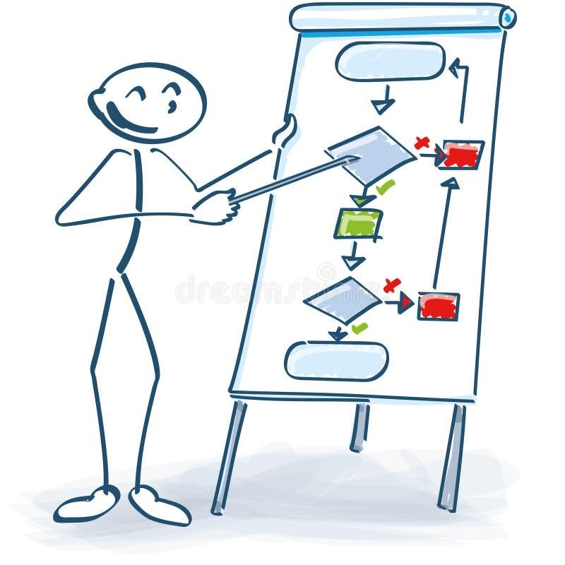 棍子形象在与流程图的一个会议 皇族释放例证