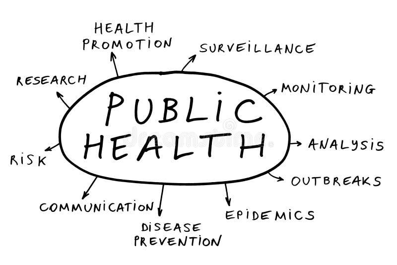 概念健康公共 免版税库存照片