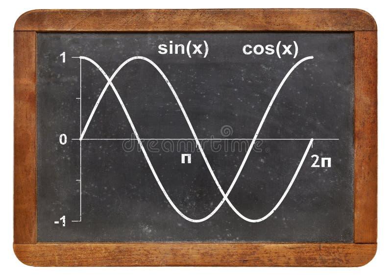 正弦和余弦函数 免版税库存照片
