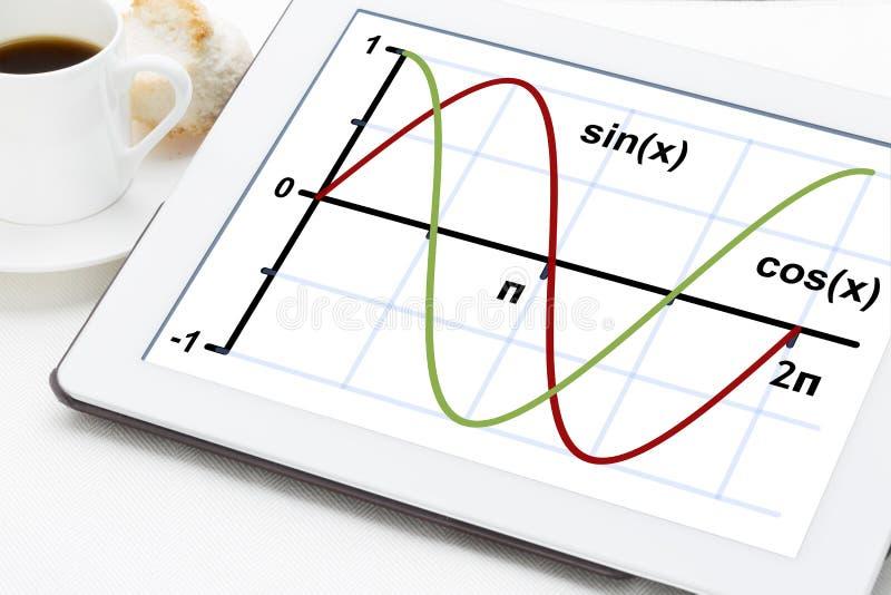 正弦和余弦函数 免版税库存图片