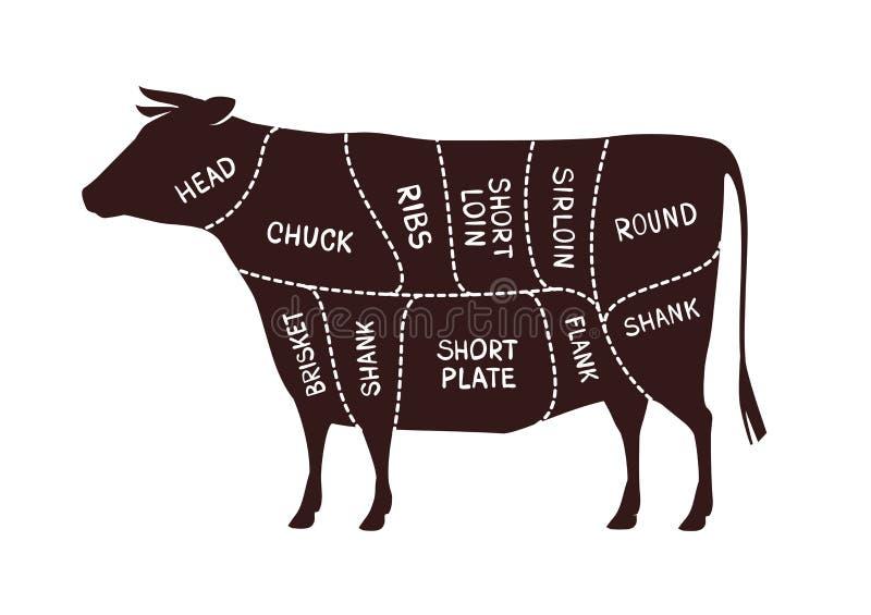 母牛切口计划 肉店工作,牛肉传染媒介例证 皇族释放例证