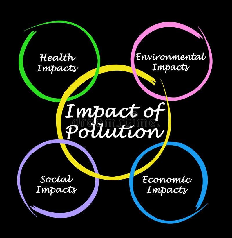 污染的冲击 库存例证