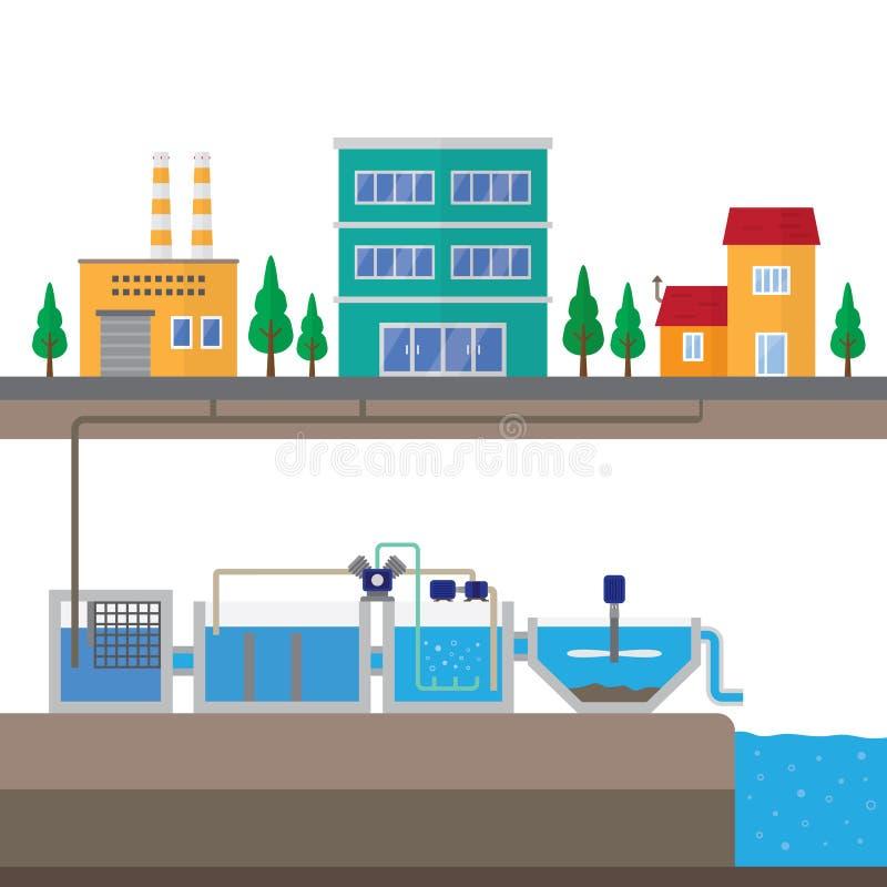 污水处理厂 皇族释放例证
