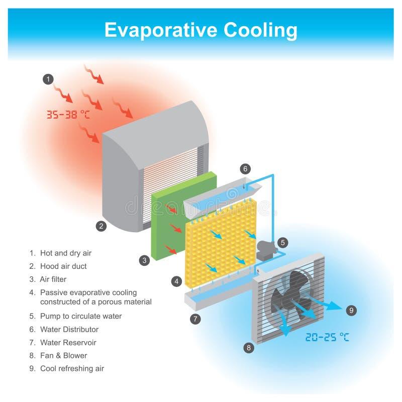 汽化冷却 信息图表例证 库存例证