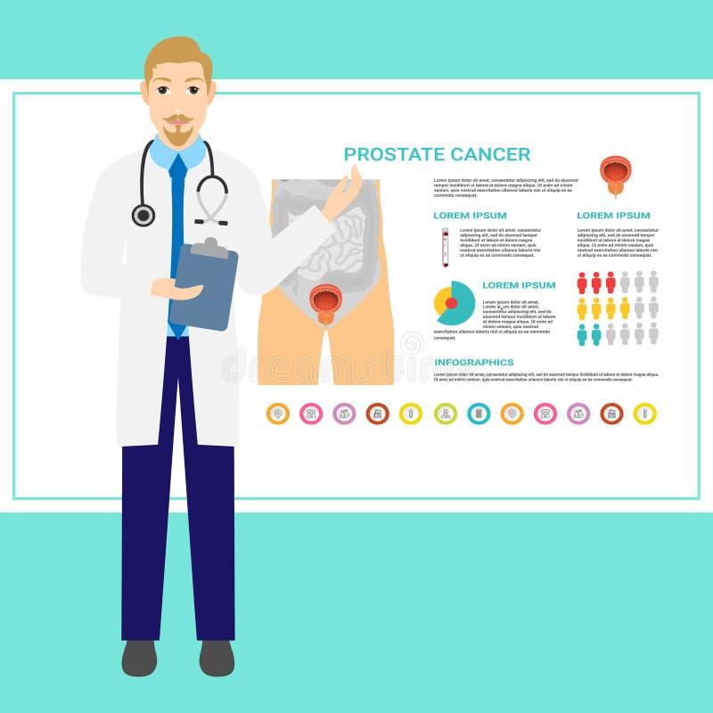 泌尿学医学、尿科医师泌尿生殖器的手术、医学和药房、疗法和urodynamic研究 远程医学 库存例证