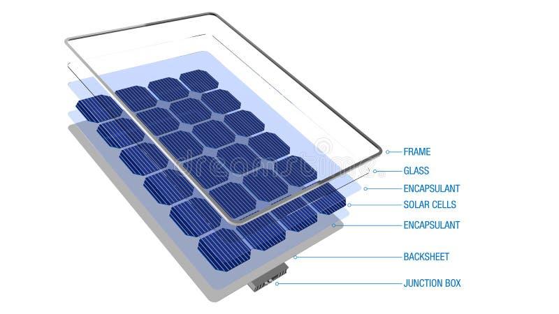 注标显示一块太阳电池板-可再造能源的部分与他们的名字的 皇族释放例证