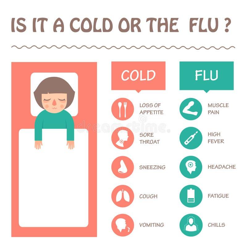流感和冷的疾病症状 库存例证