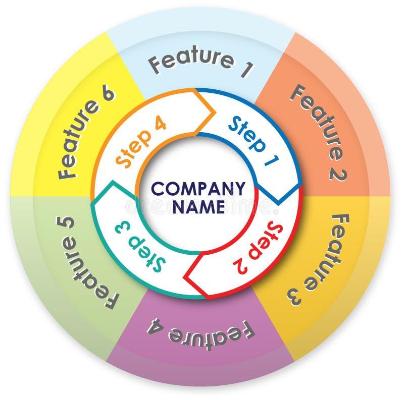 流程和圆形统计图表 库存例证