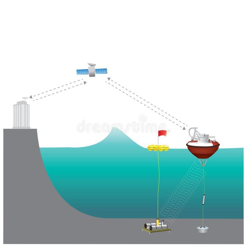 海啸警告系统TWS用于查出在副词的海啸 库存例证