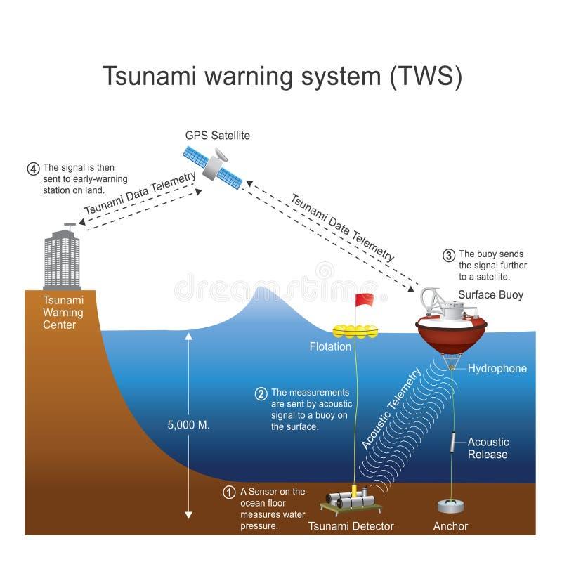 海啸警告系统TWS 库存例证