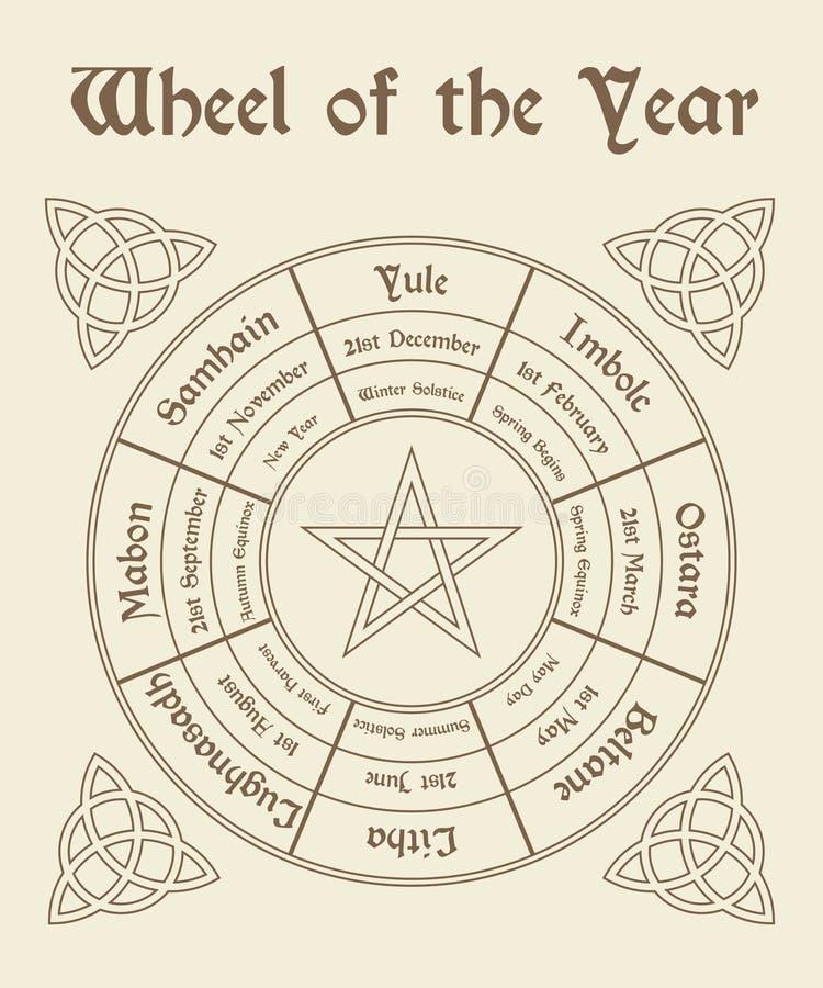 年海报的轮子 Wiccan日历 皇族释放例证