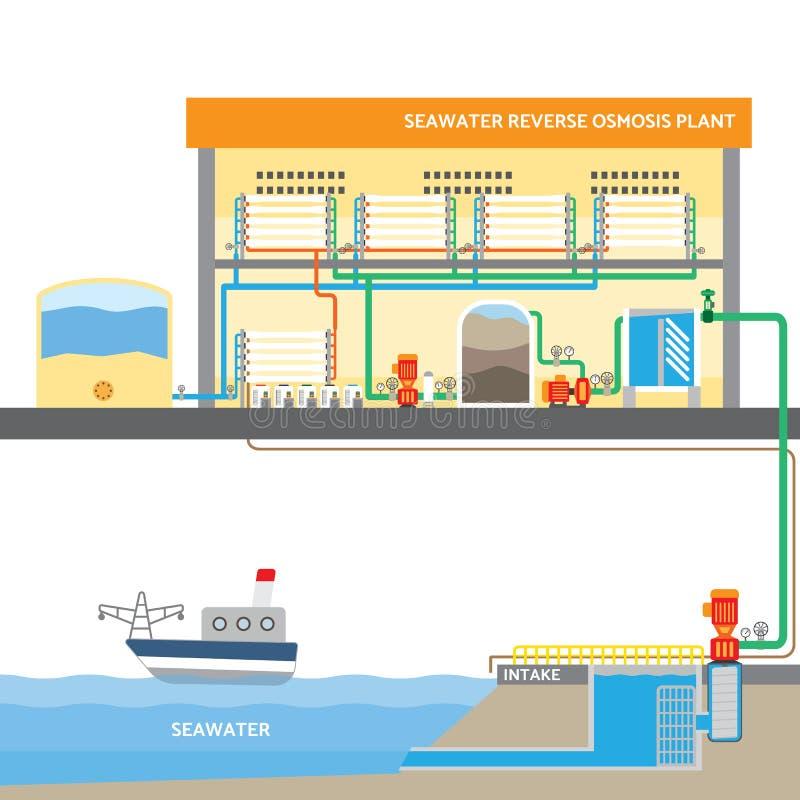 海水反渗透系统 库存例证