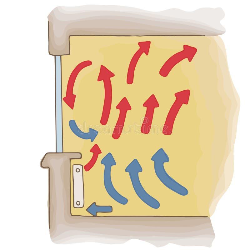 热化室传染媒介 热流加热器 向量例证