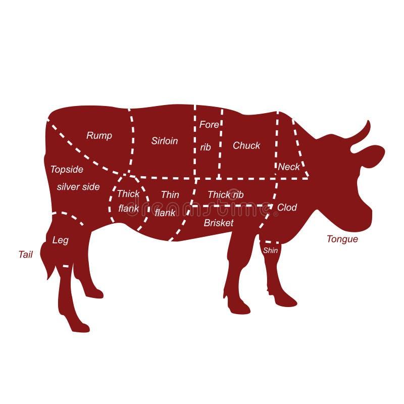 牛肉裁减 向量例证
