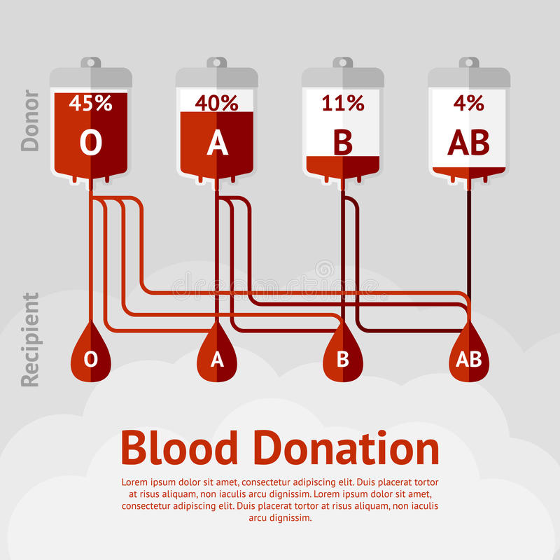 献血和血型概念计划 皇族释放例证