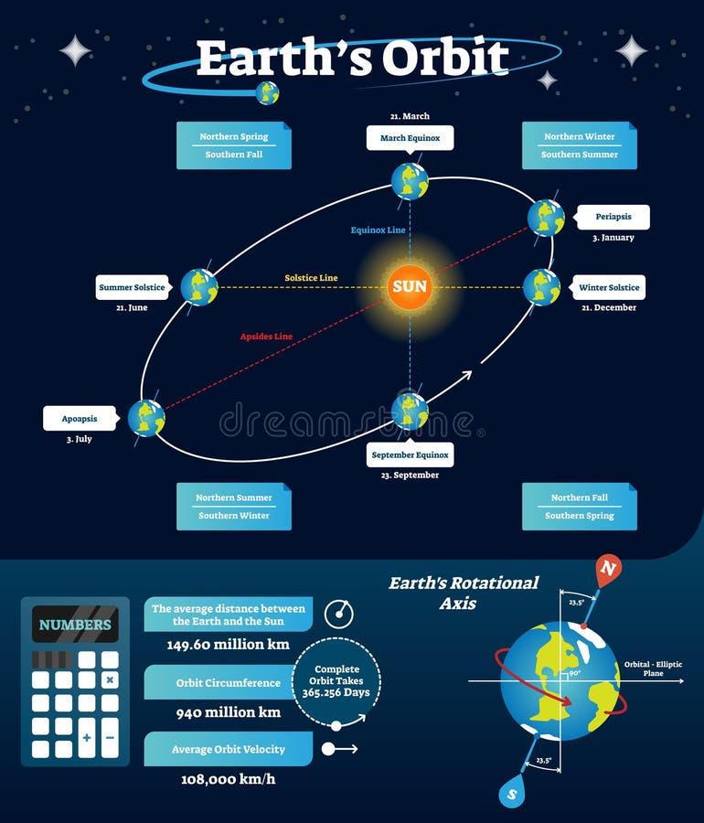 环地轨道传染媒介例证 被标记的计划与昼夜平分点,至日和拱点排行 与轴和轨道线的图 库存例证
