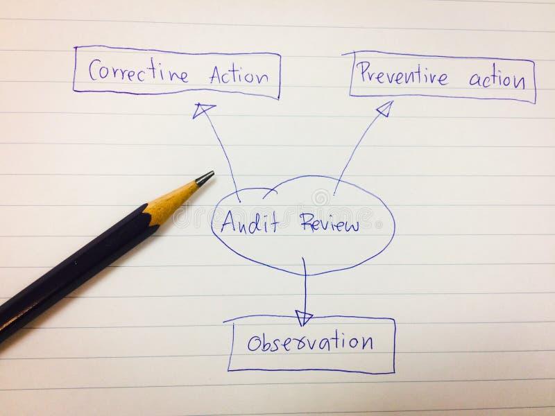 生动描述审计回顾概念,审计管理系统概念图  库存照片