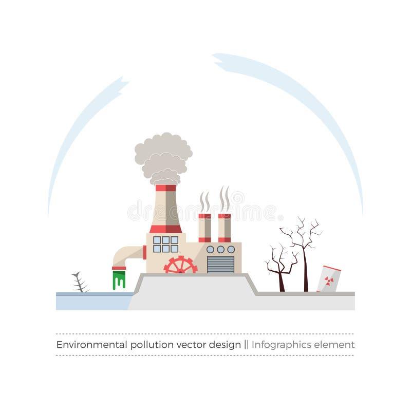 生态问题:环境污染 向量例证