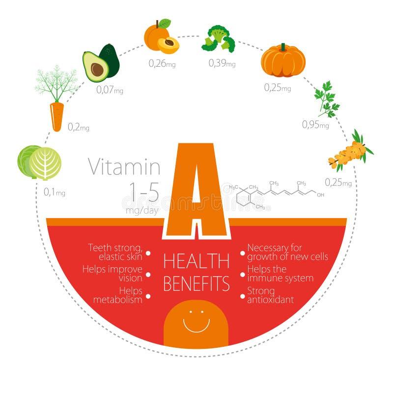 维生素A (松香油)的好处和应用 皇族释放例证