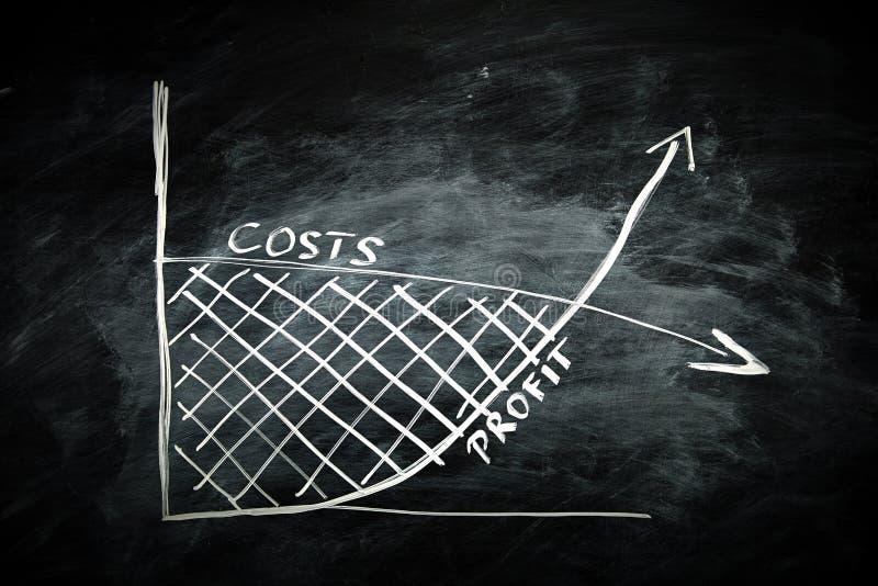 费用和利润图表 免版税库存照片