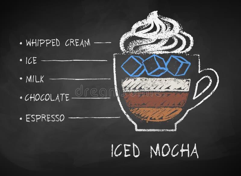用粉笔写Iced上等咖啡咖啡食谱拉长的剪影  向量例证