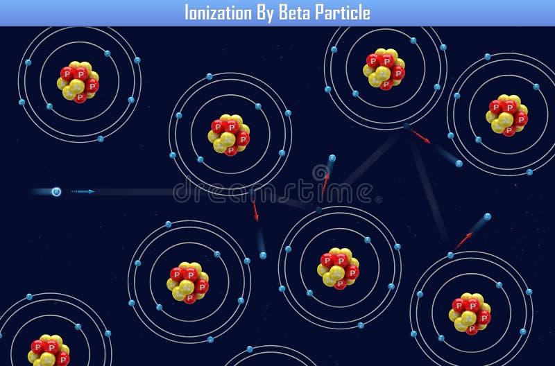 由Β粒子的电离 库存例证