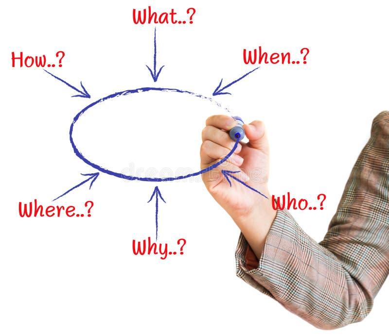画流程图图形现有量解决方法 向量例证