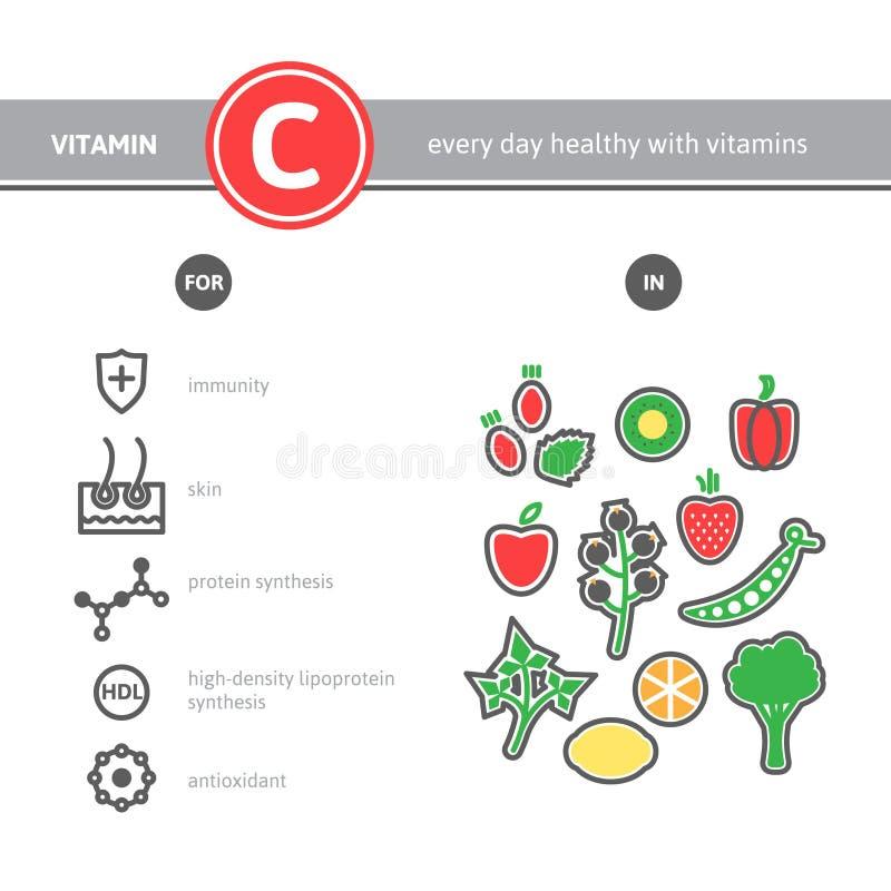 医疗维生素C来源infographics 皇族释放例证