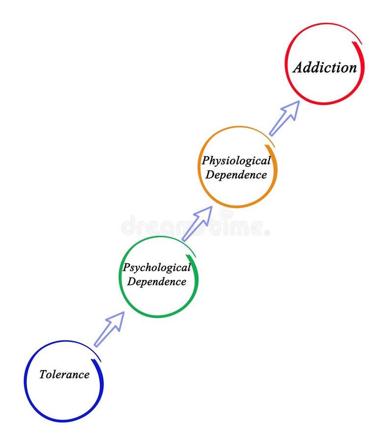 瘾的发展 向量例证