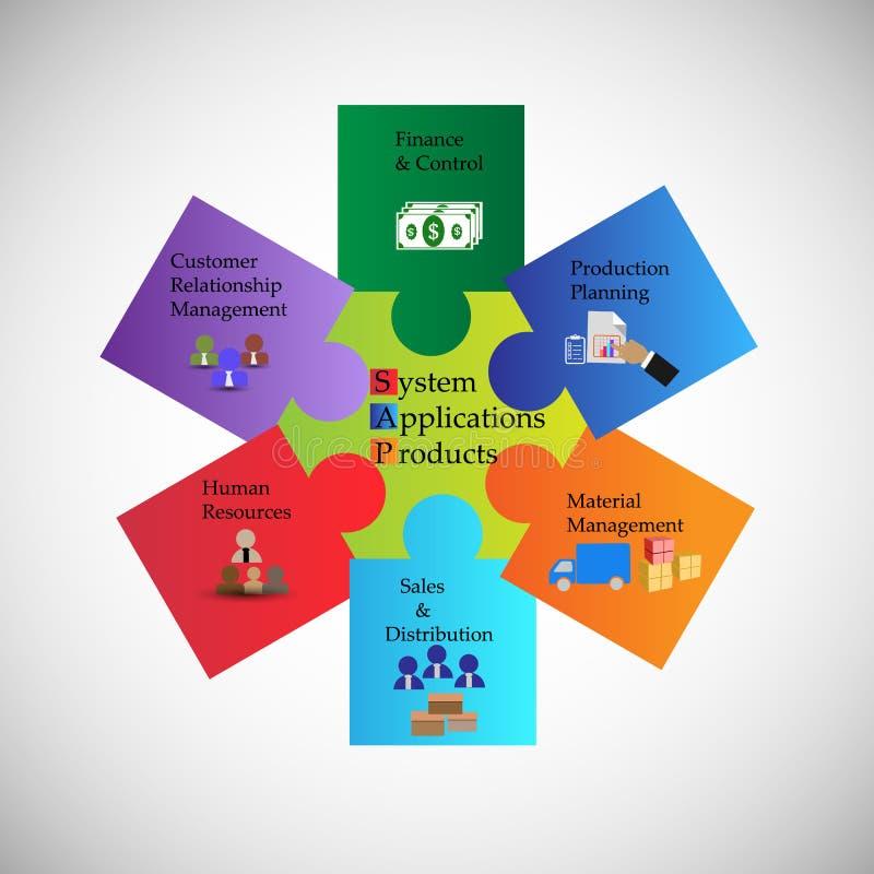 系统的概念、应用和产品和作用模块 库存例证
