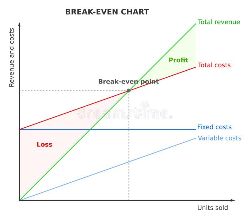 盈亏平衡点,图,图表 库存例证