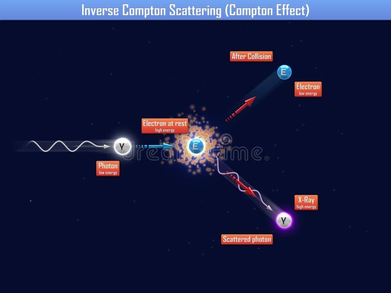 相反康普顿散射(康普顿效应) 向量例证