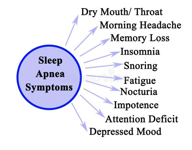 睡眠呼吸暂停综合症 向量例证
