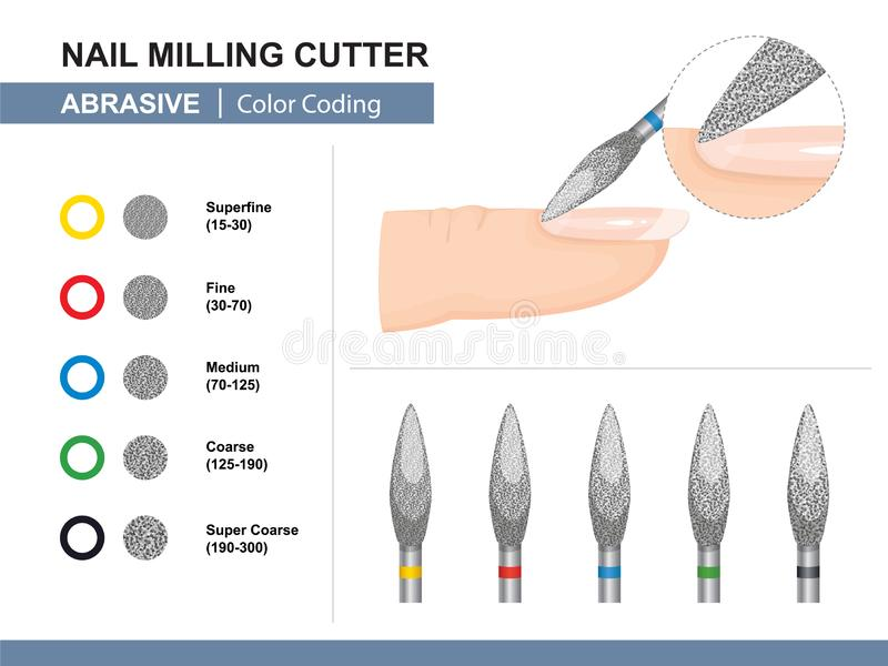 研和波兰语 另外磨蚀沙粒大小 颜色编码 钉子铣刀 ?? 向量例证