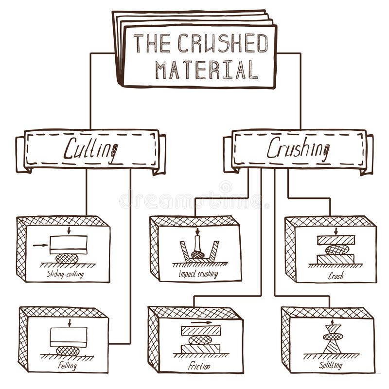 击碎的和研的材料,研的proces的剪影 库存例证