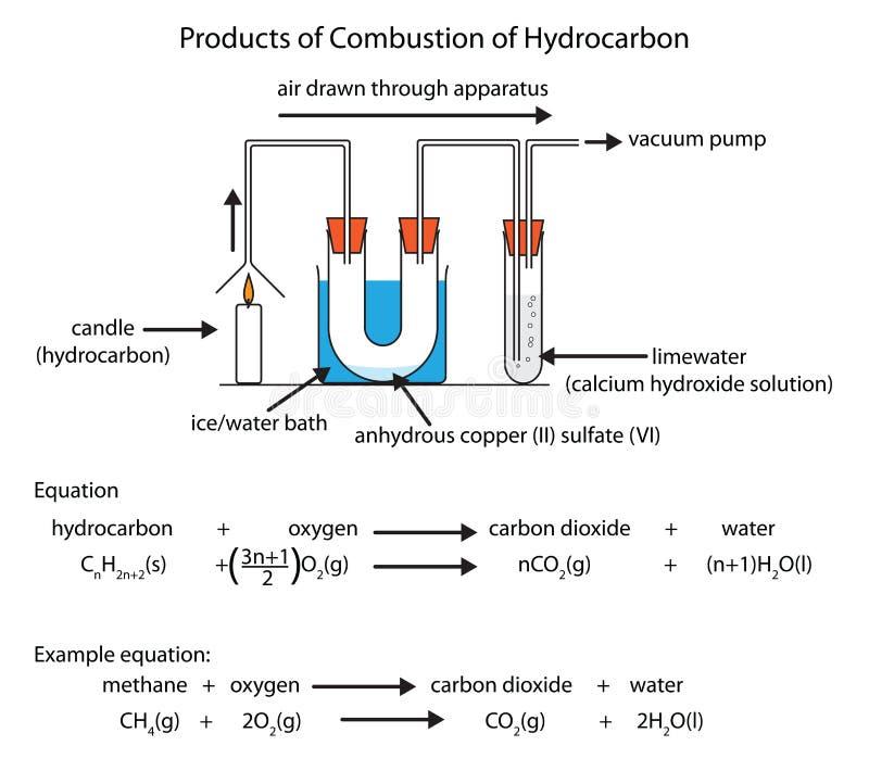 碳氢化合物燃烧图  库存例证