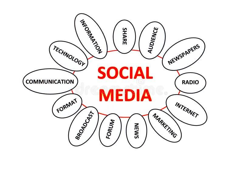 社会媒体 向量例证