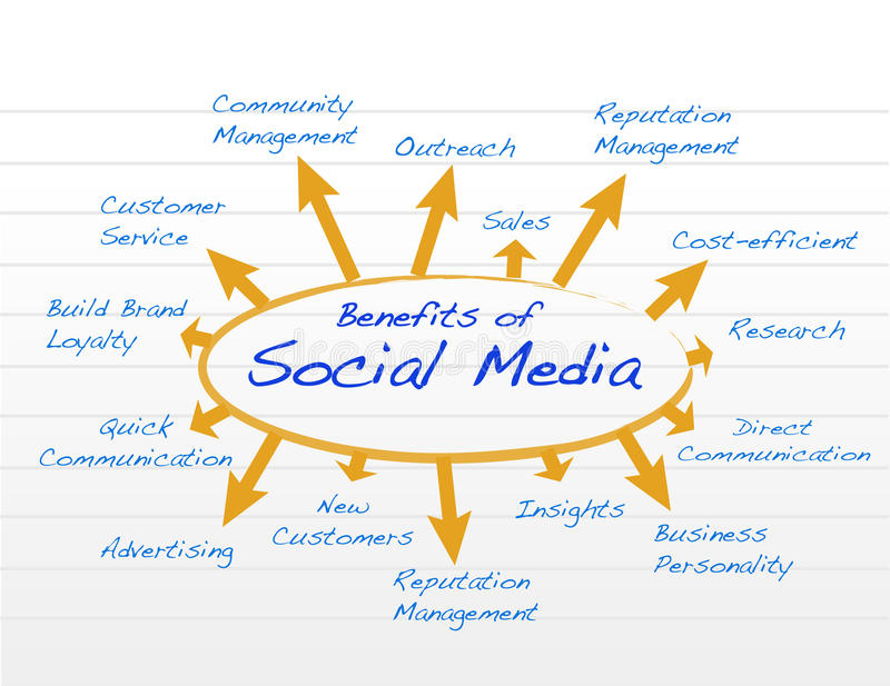 社会媒介有益于图式样例证 皇族释放例证