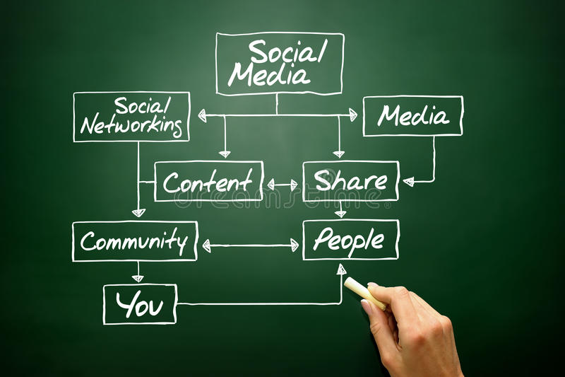 社会媒介流程图概念,经营战略 免版税库存图片