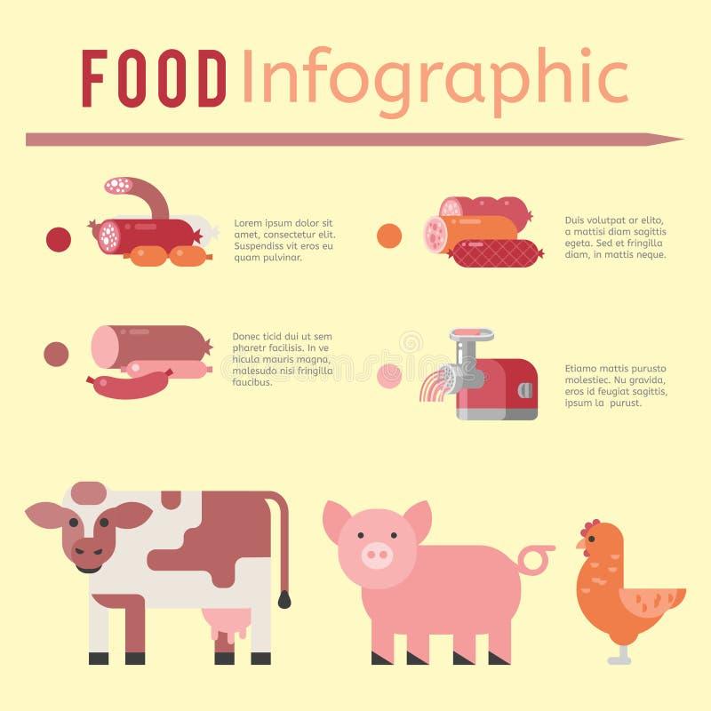 种田农业牛肉企业母牛概念信息的肉食品生产infographic传染媒介例证 皇族释放例证
