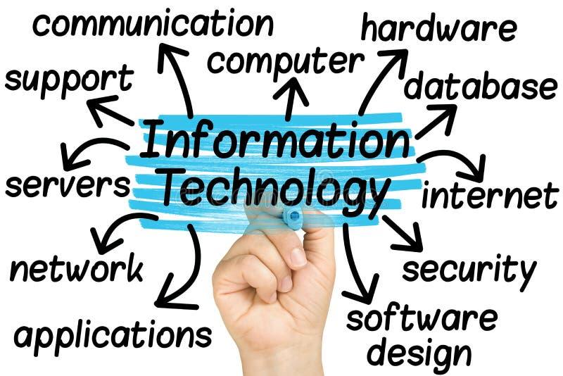 突出信息技术标记的手 免版税库存照片