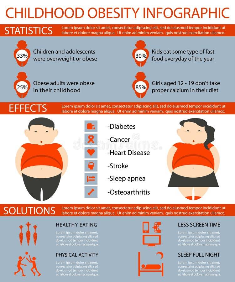 童年肥胖病Infographic 向量例证